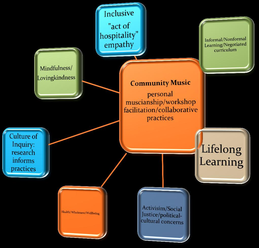163 Lessons from community music Music Education at Laurier is deeply influenced by Community Music philosophies and practice.