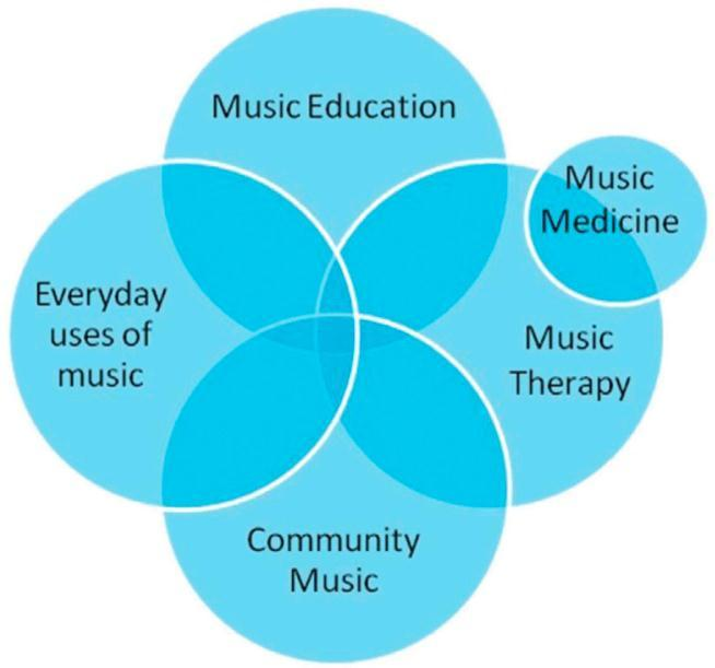 80 Music, health, and well-being As a continuation of the dialogue between community music and music therapy and with the increasing interest in disciplinary interactions and convergence, I was