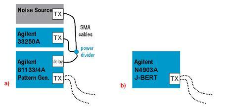 Figure A-2: (a) Use of Agilent 81133A or 81134A as SSG, or (b) Agilent N4903A J-BERT (Gen2 only) A.