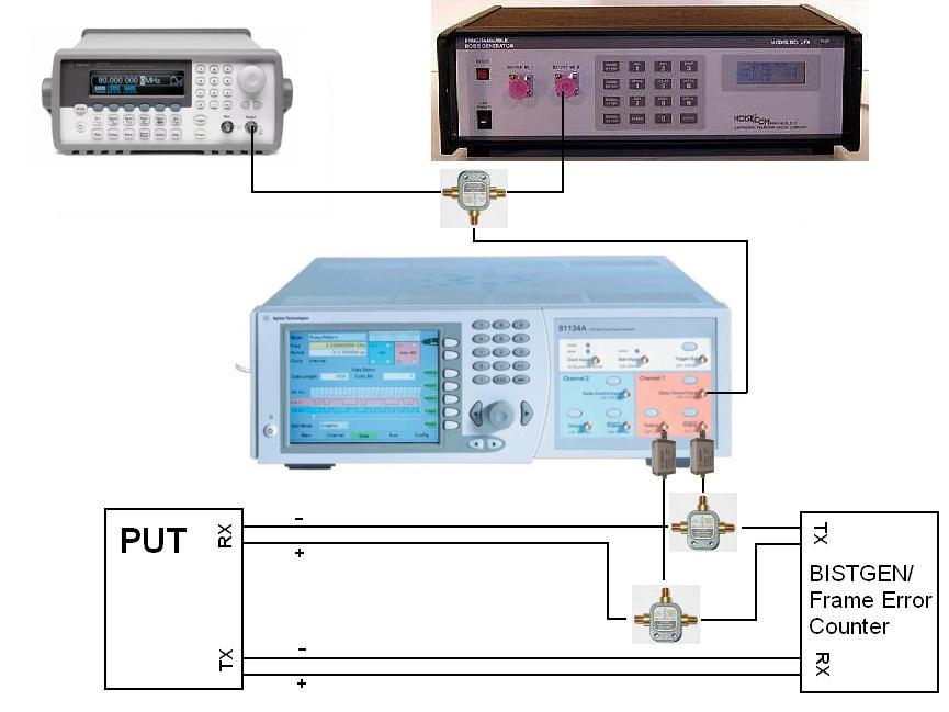 Appendix F Using the Agilent 81133/4A Pulse/Pattern Generator as the Stressed Signal Generator (SSG) Purpose: To document the various necessary setup and configuration procedures required when using