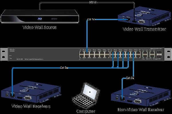 2G Video Wall Guide Just Add Power HD over IP Page16 Not Sure How? Access Web Interface To configure a Just Add Power video wall, access to a Transmitter showing video content is needed.