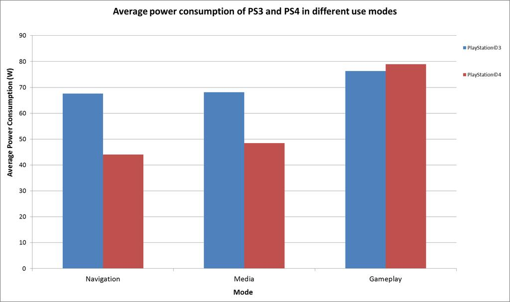 Calculation of Energy Savings PS4 power consumption <