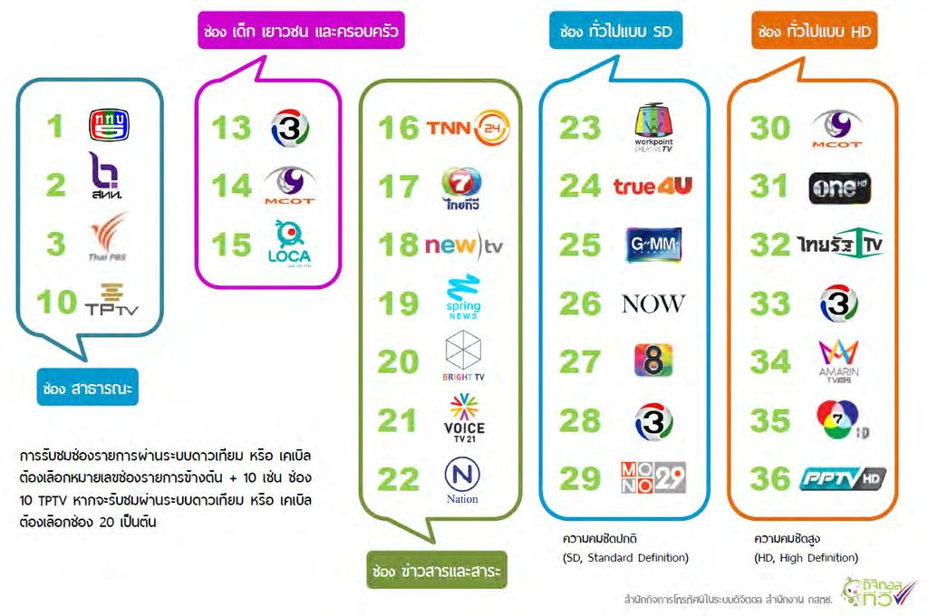 Channels 1-12 Community TV : 37 to 48 reserved in each service