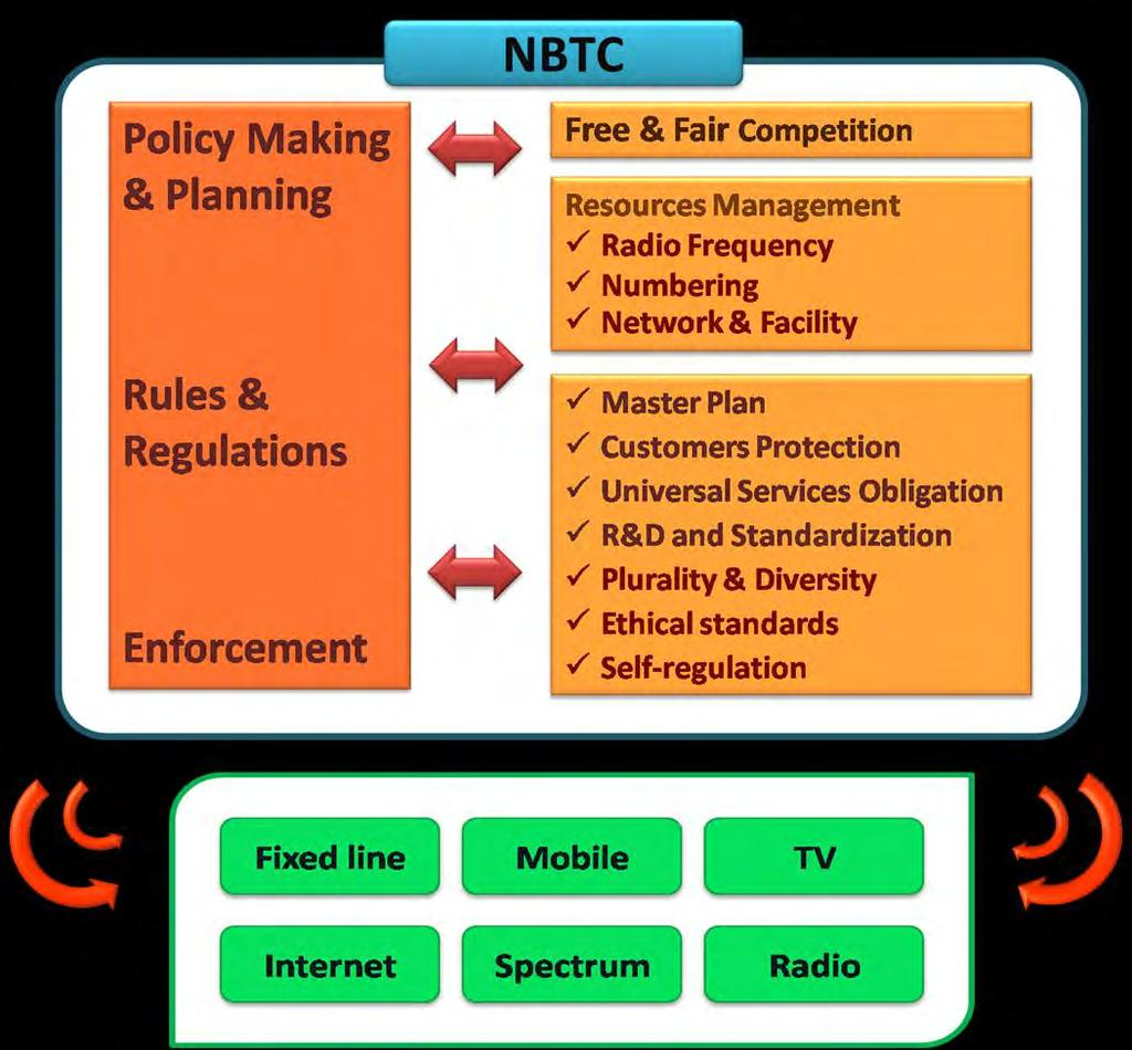 National Broadcasting and Telecommunications Commission (NBTC) Es