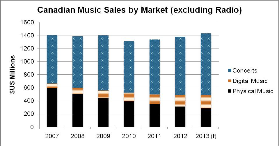 Music Sector: Overview Ontario is home to Canada s largest, and one of the world s most diversified, music sectors. Ontario s music sector generates over 80% of national revenues, up from 65% in 2005.