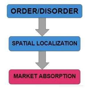 Figure 4. From intervention to absorption. Source: Own elaboration. There is a fairly evident chain of consequences that is visible, that lead us to market absorption from state intervention.