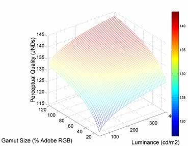 Similar scores using different configurations Initial results suggest that PQM is an accurate tool for forecasting how changes in color gamut, luminance and resolution will affect viewer perceptions
