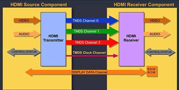 HDMI via TMDS Three high speed Video/Audio channels Data Rates to 10.