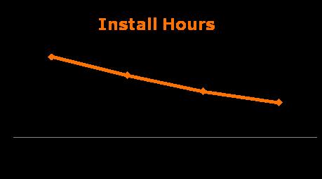 Continuing U-verse Operational Improvements Productivity 18% improvement in hours to install Offering install dates within 3