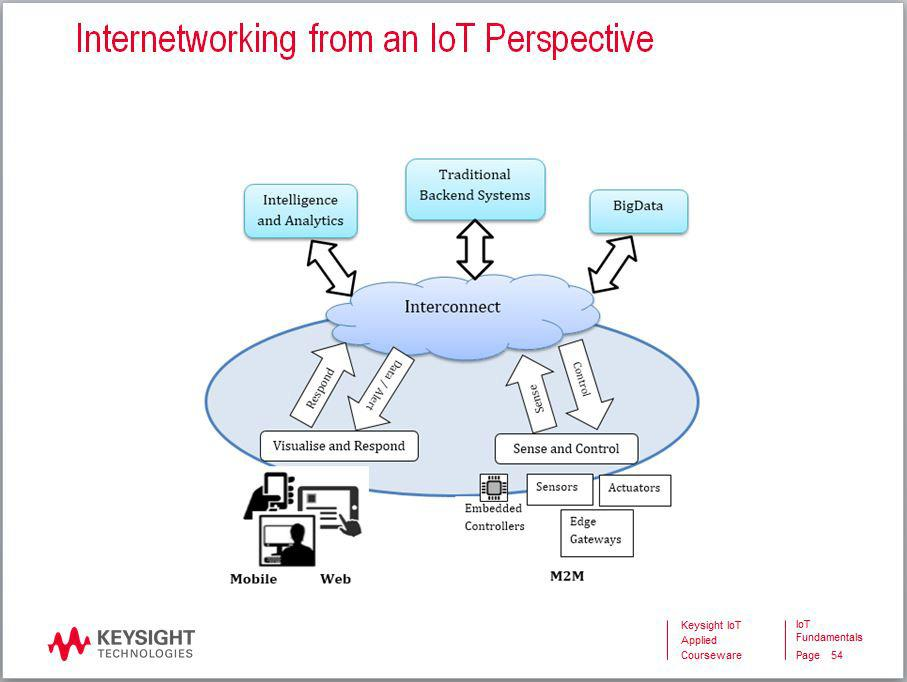 08 Keysight U3801A/02A IoT Fundamentals Applied Courseware - Data Sheet Preview IoT Applied Courseware Contents Take a look inside the contents of the IoT applied courseware.