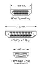 High Definition Multimedia Interface, or HDMI, is a digital audio, video, and control signal format.