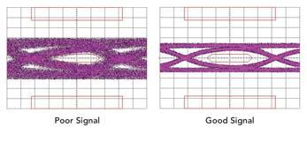 Eye Pattern Test: Eye pattern is what the digital signal looks like on an oscilloscope. The traces of many 1s and 0s overlap together on the oscilloscope to form a pattern that resembles an eye shape.