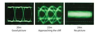 2) Timing jitter: On an oscilloscope, the eye appears fuzzy in the horizontal direction. If the eye collapses in either horizontal or vertical direction, the signal is lost. Figure 9.