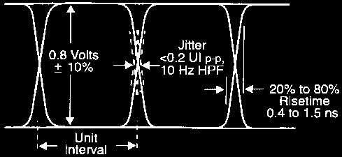Jitter information may be unfiltered (the full 10 Hz to 5 MHz bandwidth) to display Timing Jitter, or filtered by a 1 khz ( 3 db) high-pass filter to display 1 khz to 5 MHz Alignment Jitter.