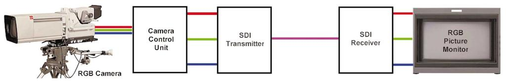 Figure 2. Video encoded to NTSC or PAL for transmission on a single coaxial cable. Figure 3. Digital transmission avoids analog signal degradation.