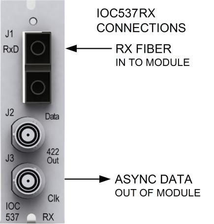 The fiber optic cable is then run to the IOC534RX module s RxD fiber input. The data and clock are output on the IOC534RX Data and Clk connectors respectively.