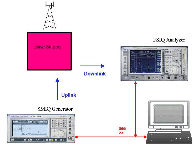1 Overview This application note describes how to measure the various WCDMA signals which are used for transmitter tests on FDD base stations with an FSIQ signal analyzer, and how to generate the