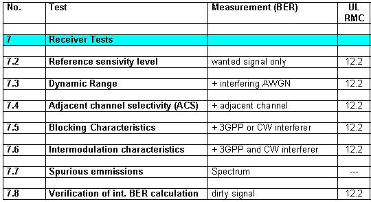 7 Receiver Tests Receiver tests are bit error measurements on a 'wanted' signal without and with additional interferers. For the wanted signal, the TS 25.