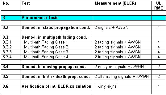 Table 3: Summary of the performance tests The left column of table 3 contains the number of the chapter in the test specification, the right one shows, how many different uplink reference measurement