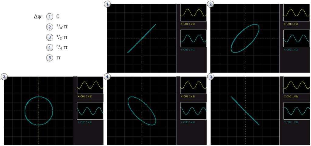 Basic measurements As you learned in section 1.1.1, an oscilloscope displays a variable as the function of another variable.