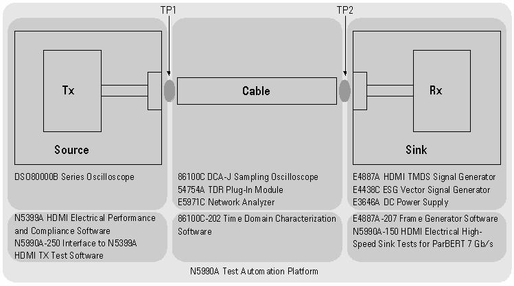Convenient Compliance Testing and Characterization of HDMI 1.