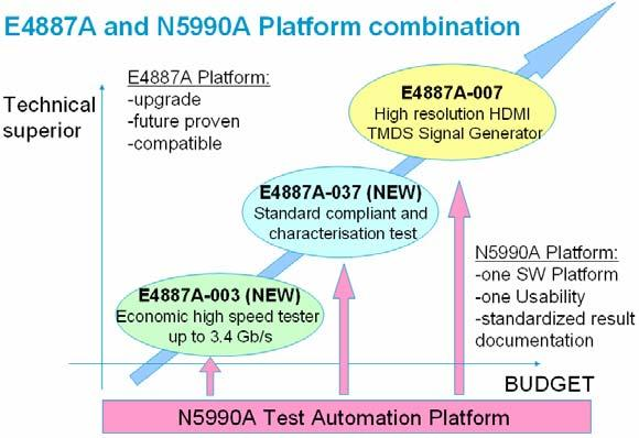 Test automation The N5990A Test Automation Platform enables HDMI compliance testing and systematic, in- depth characterization with high data quality and throughput.