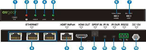 9 HDBT OUT/PoH Connect to the HDBT IN/PoH port on rear panel of the Receiver via CAT5e/ CAT6a cable, compliant with HDBT 2.