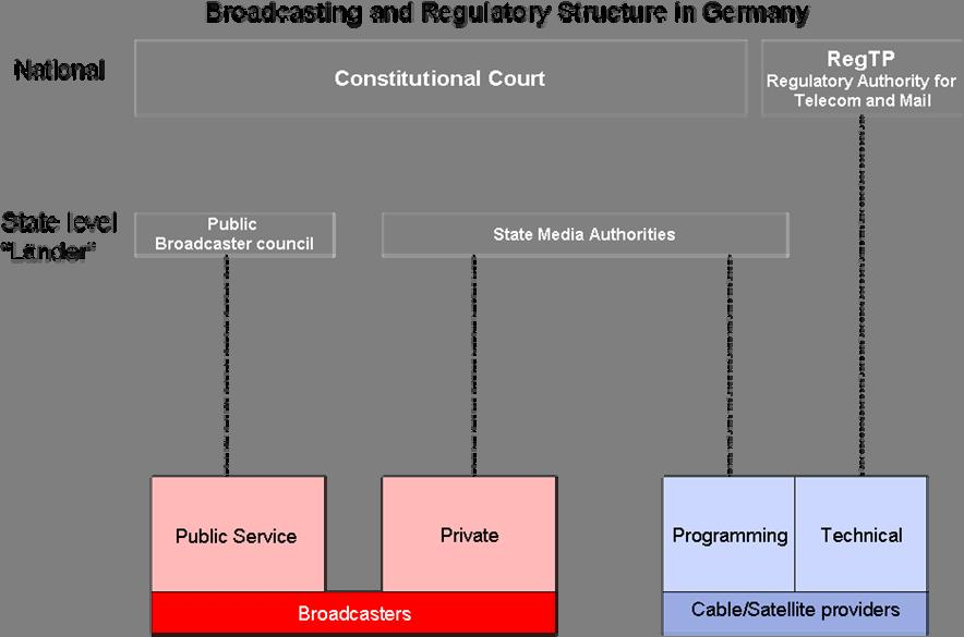 The regulation of public broadcasting is also devolved to the state level, although not every Land has its own public broadcaster there are 10 public broadcasters for 16 Länder.