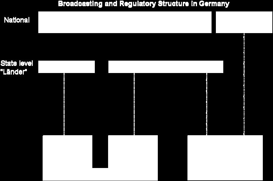 interests of the general public and influencing programming standards. 104 Figure 18 shows the makeup of the German broadcasting system.