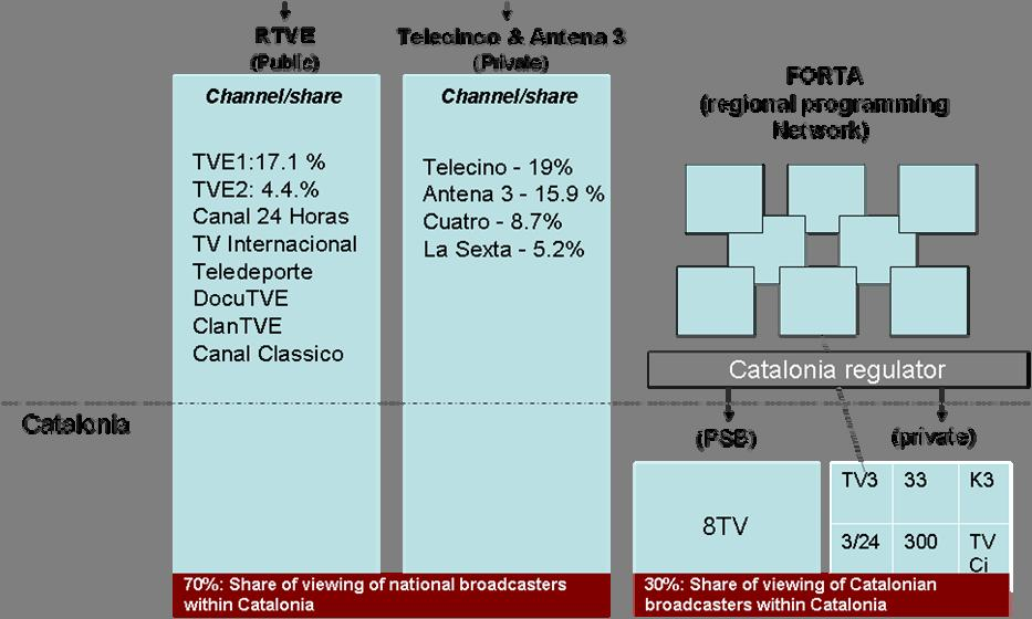 8.2.2. Strengths and Challenges of Devolved Regulation A goal of the Catalonia Broadcasting Council is to ensure that a significant amount of Catalonian programming is broadcast in the Catalan language.