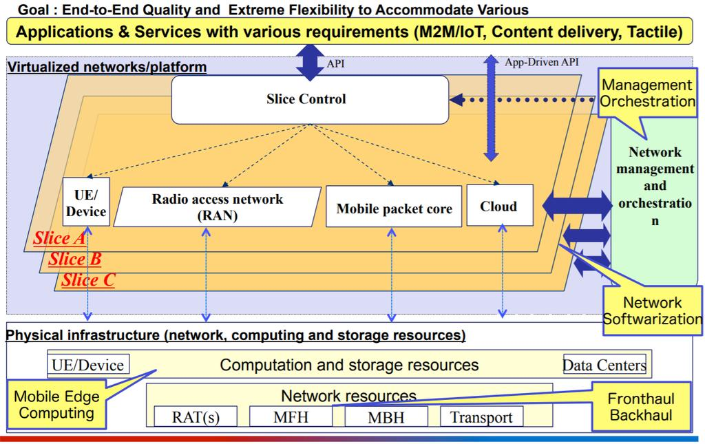 E2E Slicing of 5G mobile networks E2E Slicing, including: (1) RAN