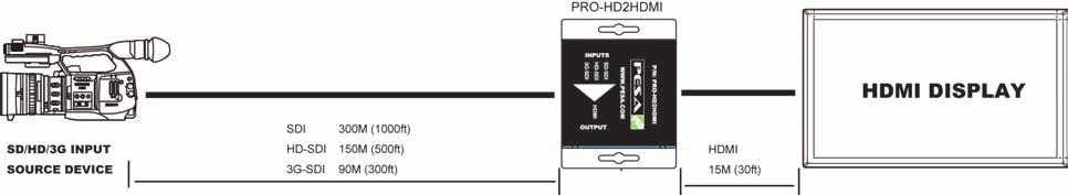 1 channel audio becomes available. The PRO-HD2HDMI also provides 2 low jitter and re-clocked outputs for daisy chain or multiple monitors out.