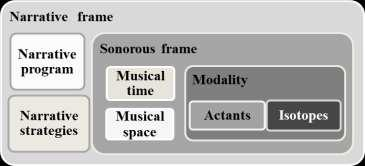 Artes. Journal of Musicology Fig.