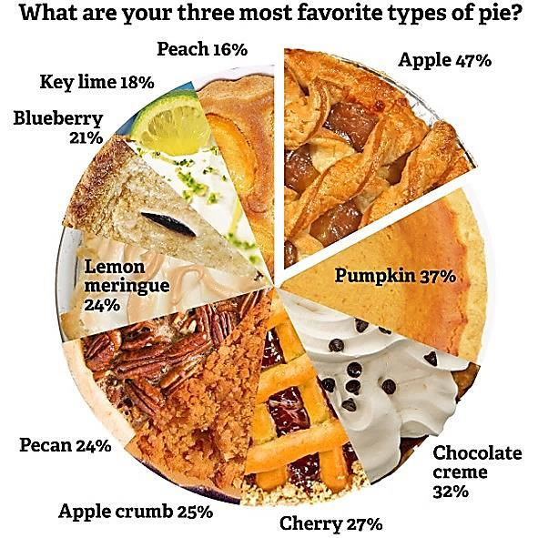 Pie Charts There are two rules to follow when creating a pie chart: 1) The pieces have to add up to 100%.