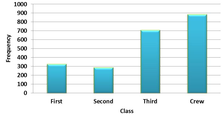 Bar Charts A bar chart displays the distribution of a categorical variable, showing the counts for
