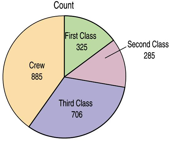 Pie Charts When you are interested in relative frequencies, a pie chart might be your display of choice.
