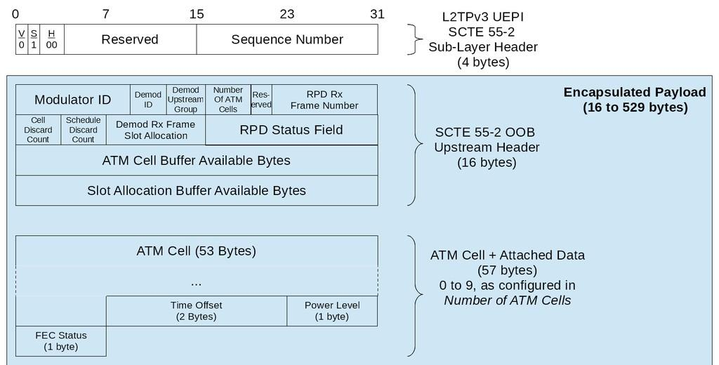 Figure 3 - SCTE 55-2 Upstream Packet Format Table 5 - L2TPv3 DEPI 55-2 Sublayer Header Description Field Size (bits) Description V 1 VCCV bit. Set to 0. Reserved for compatibility with [RFC 5085].