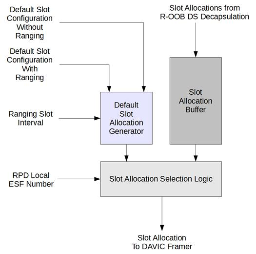 Remote Out-of-Band Specification Figure 5 - ATM IDLE Cell Format 6.1.6.2 ATM Interleaver The RPD MUST support the ATM interleaver defined in [SCTE 55-2], Figure 2-7.