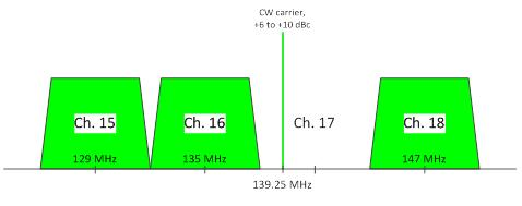 Figure 20 - Example CW Carrier on CTA Ch. 17 s Visual Carrier Frequency Figure 20 provides an example showing CW carrier on CTA Ch.