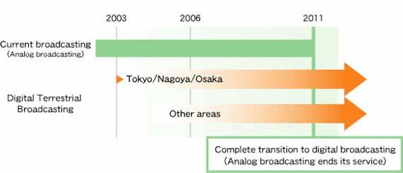 Schedule for Roll-Out of Digital Terrestrial TV Broadcasting The analog to analog shift was launched on Feb. 9.
