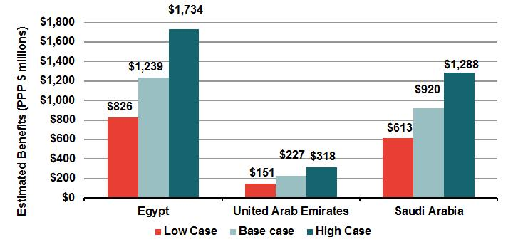 February 2015 Frontier Economics 1 2 Summary of results Our analysis focuses on estimating benefits and costs of C-band reallocation in three case study countries- Egypt, UAE and Saudi Arabia.