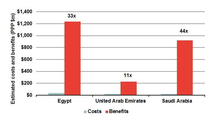 February 2015 Frontier Economics 7 We estimate the net benefits of reallocation for the Arab States by extrapolating the estimated benefits and costs in three case study countries: Egypt, UAE and