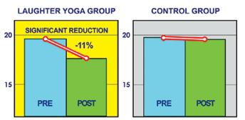 4% reduction in Diastolic BP suggests relaxation from