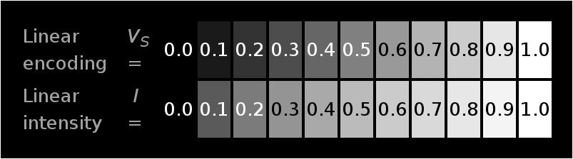 Color Space Adaptation for Video Coding Adrià Arrufat 8 reach the same picture quality when encoding light non-uniformly with 8 bits.