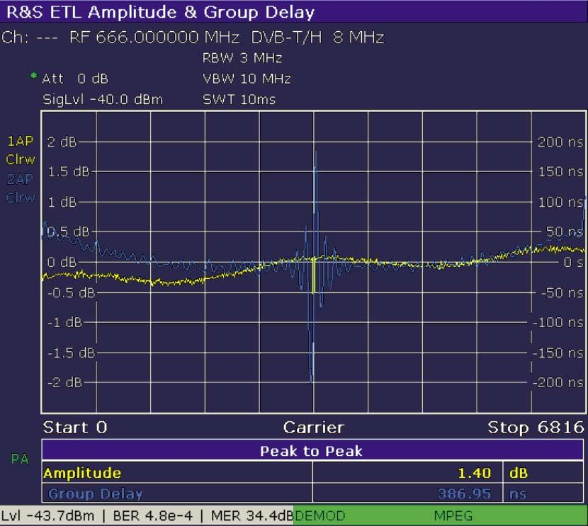 BROADCASTING TV analyzers FIGs 8 and 9 Amplitude, group delay, and phase response show linear distortions within the transmission channel.