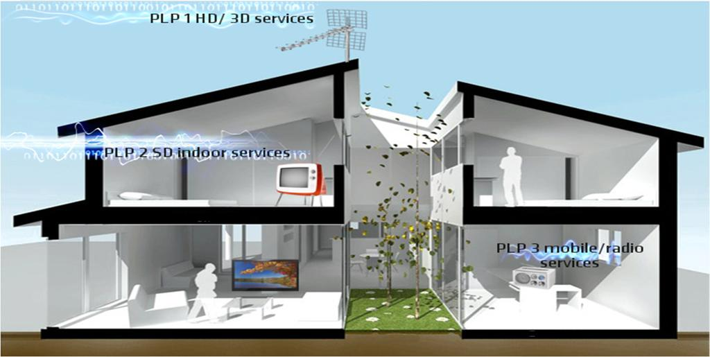DVB-T2 business models DVB-T2 new business models Carrying both TV and Radio services on the same frequency 3D/HD/SD services : 1 PLP can carry 3D and/or HD services with low robustness (to