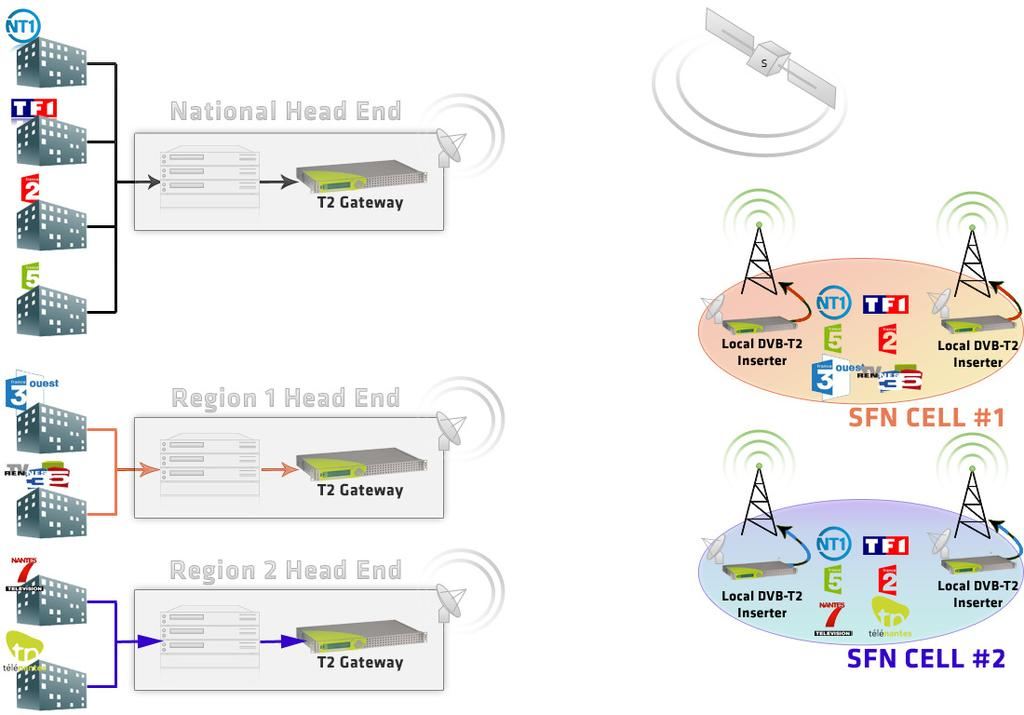 DVB-T2 business models and advanced features DVB-T2 new business models Regionalization of content Some PLPs can carry