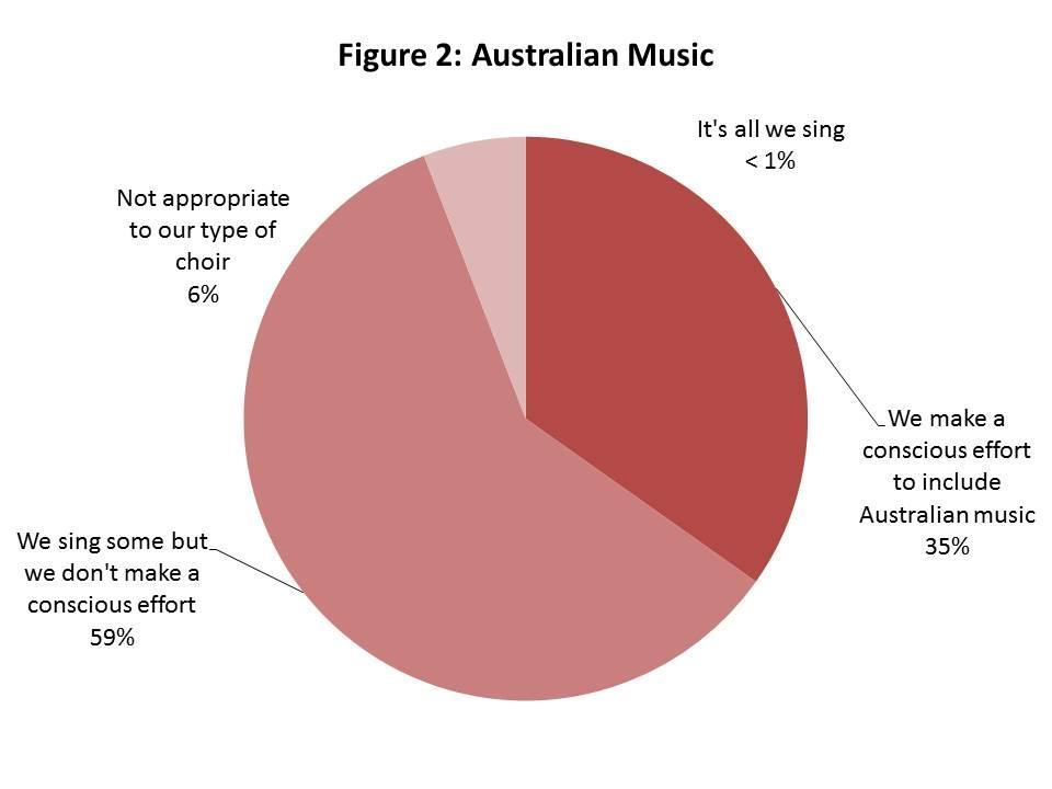 Findings Australian Music Almost all Australian community choirs sing Australian music (Figure 2).