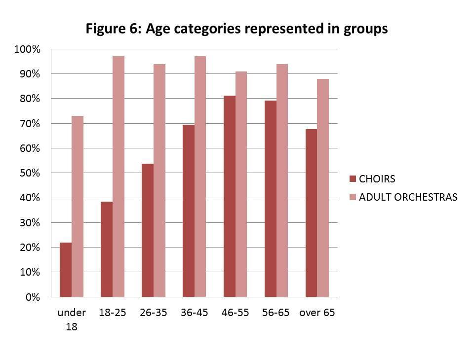 Age of Members The most startling observation about the age groups included in choirs is the gradual increase in participation with each increasing age bracket.