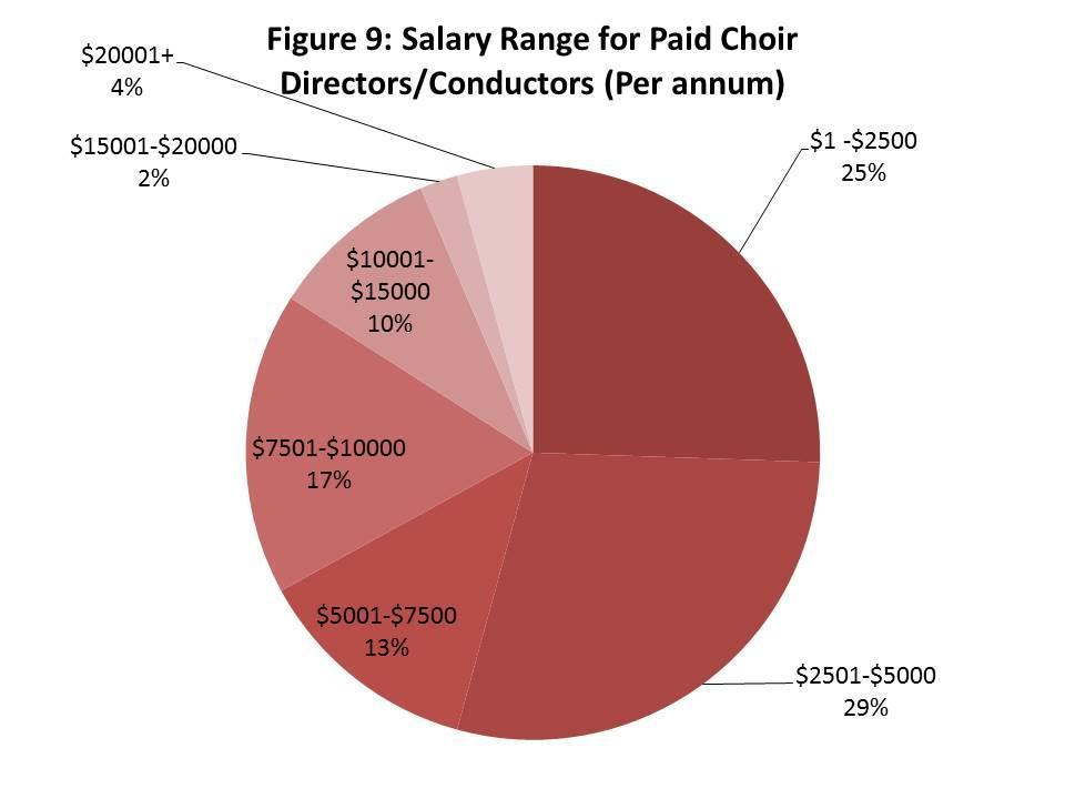 Choir Leaders Approximately 95% of respondents said that their choir s director or conductor has some form of musical training, with only a small proportion having no musical training (5%).